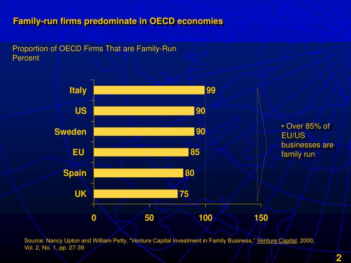 Family run firms predominate in oecd economies