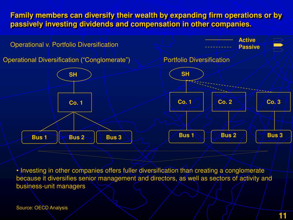 Family members can diversify their wealth by expanding firm operations or by passively investing dividends and compensation in other companies.