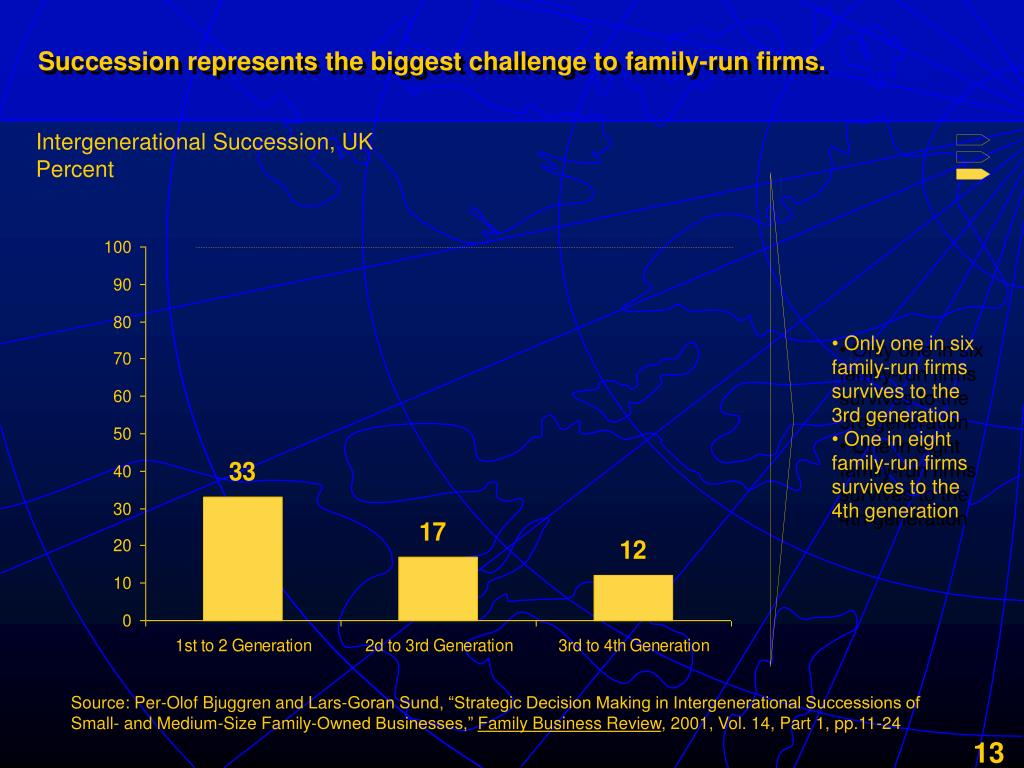 Succession represents the biggest challenge to family-run firms.