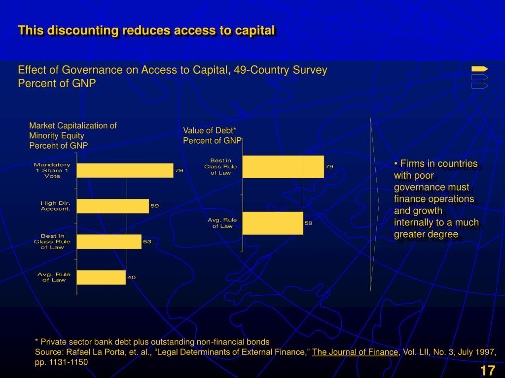 This discounting reduces access to capital