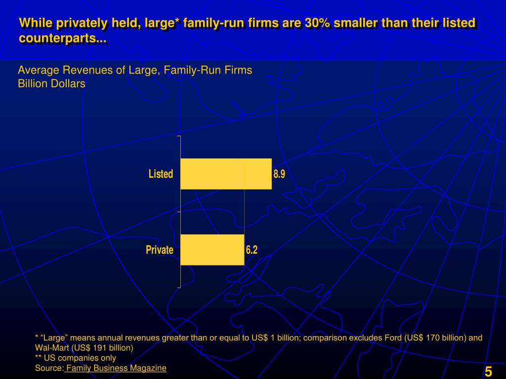 While privately held, large* family-run firms are 30% smaller than their listed counterparts...