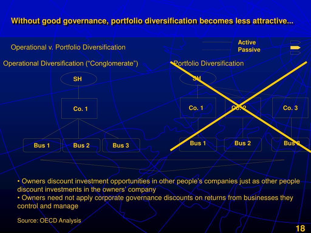 Without good governance, portfolio diversification becomes less attractive...