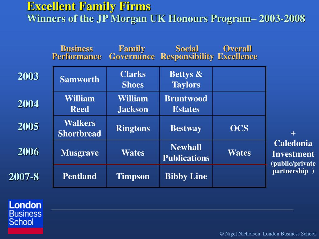 Excellent Family Firms