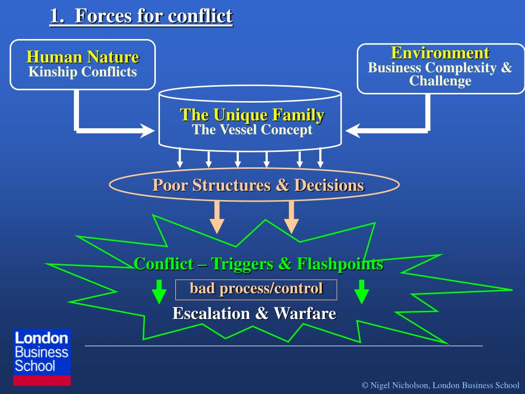 1.  Forces for conflict