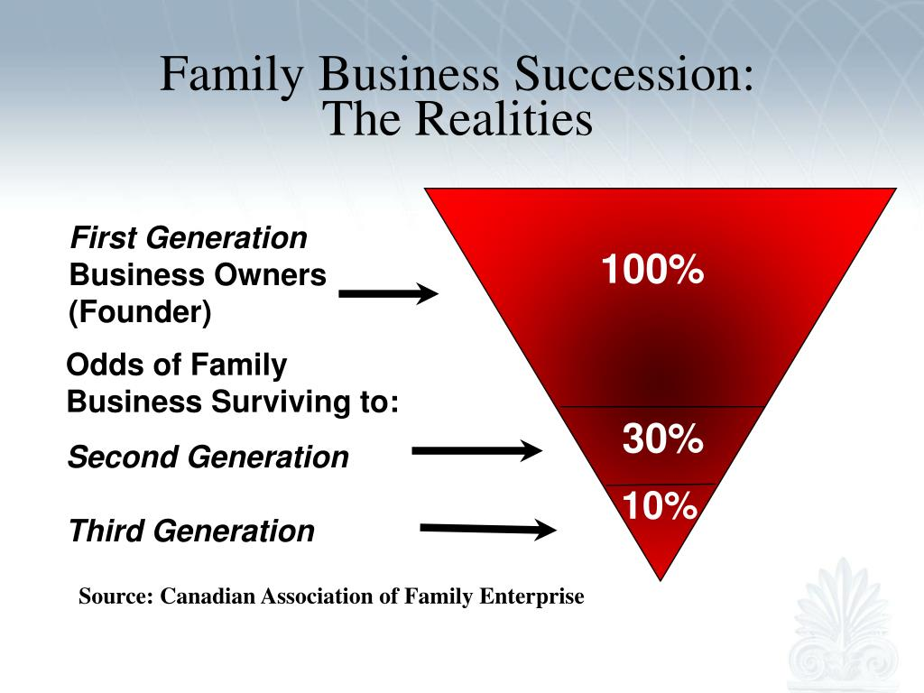 Family Business Succession: