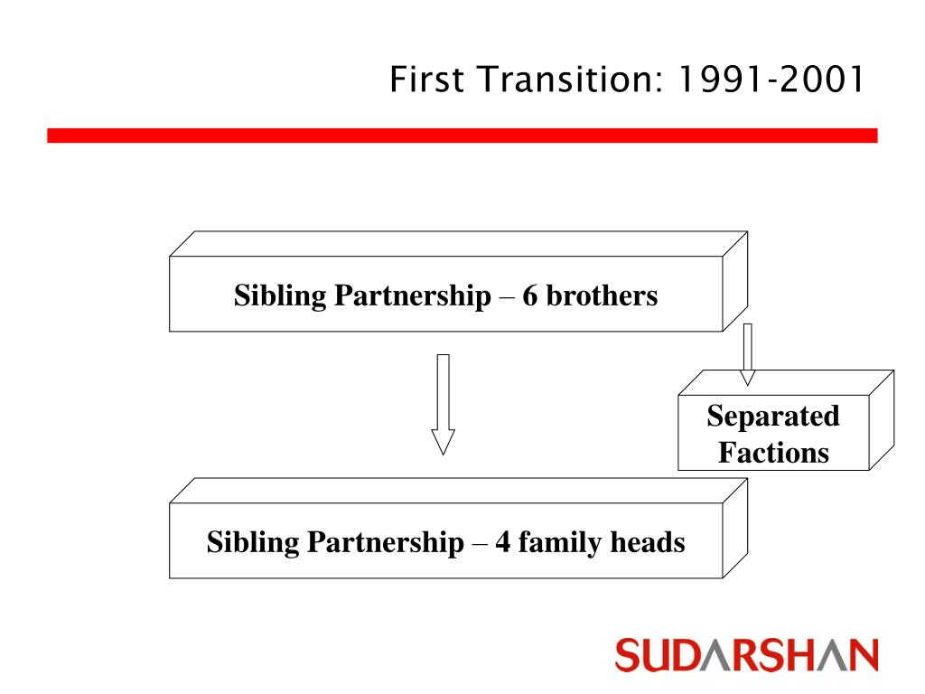 First Transition: 1991-2001