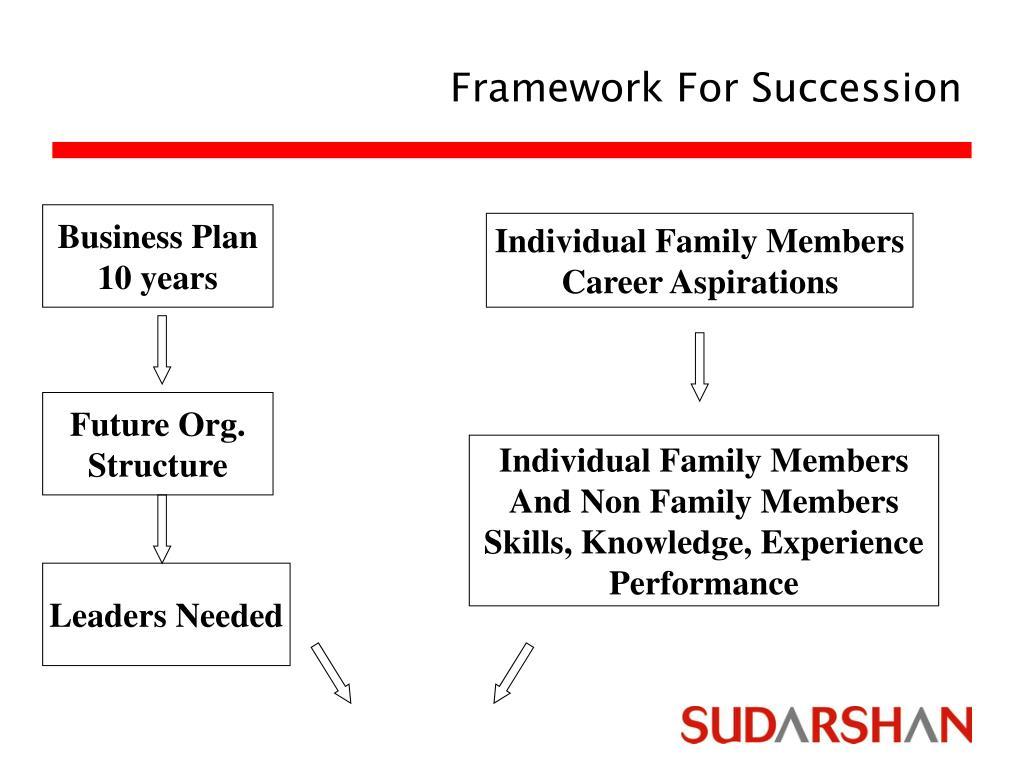 Framework For Succession