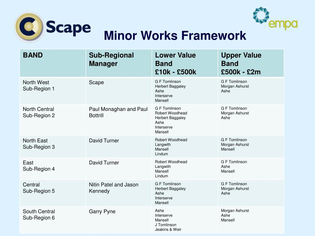 Minor Works Framework
