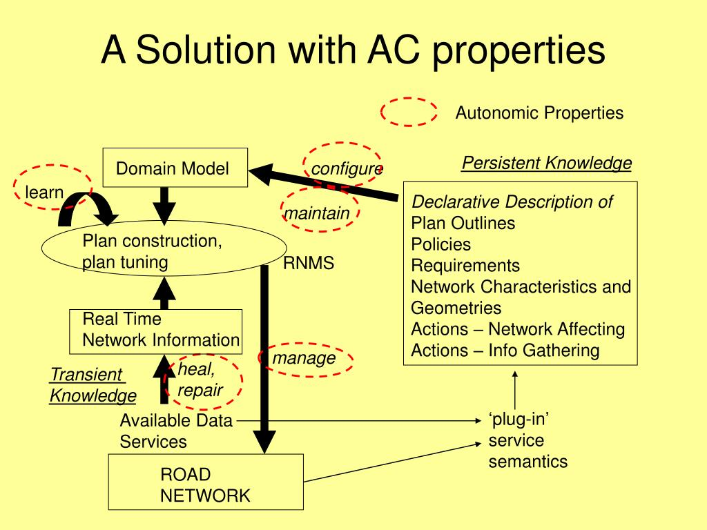 A Solution with AC properties