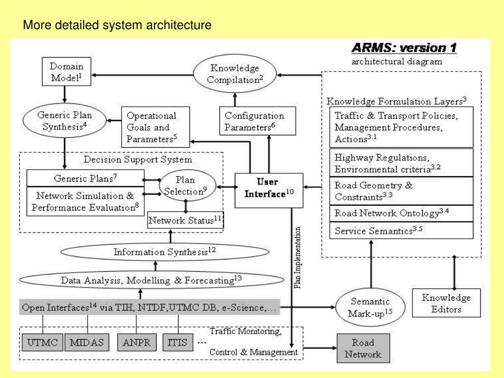 More detailed system architecture