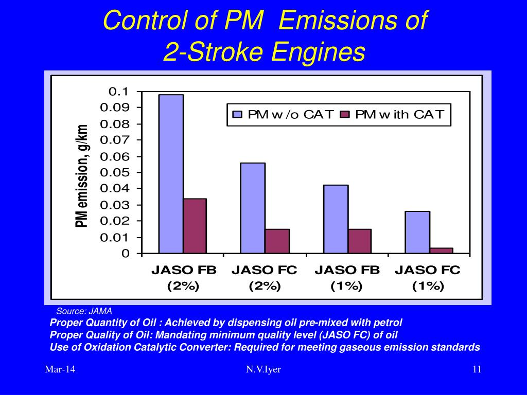 Control of PM  Emissions of