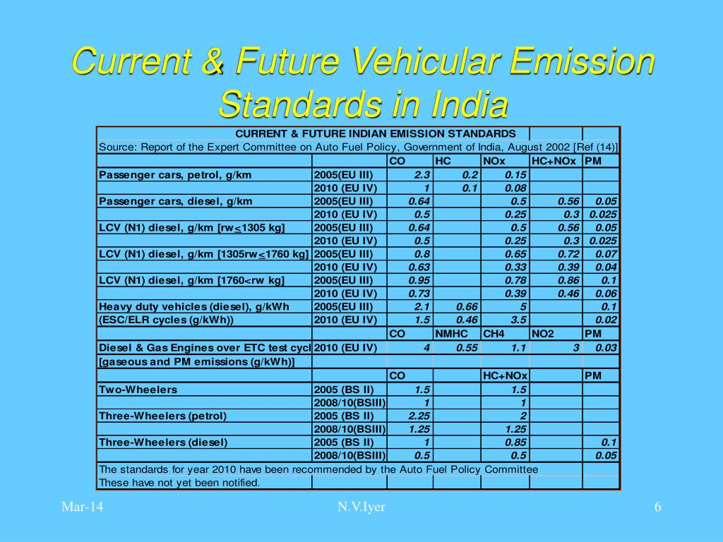 Current & Future Vehicular Emission Standards in India