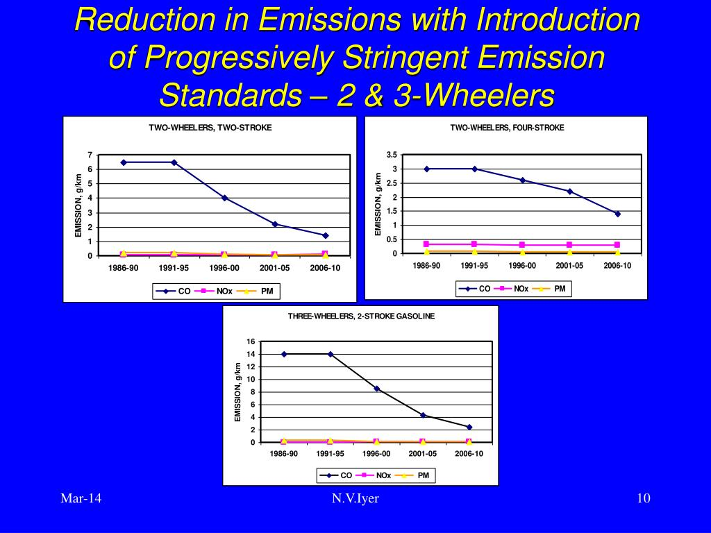 Reduction in Emissions with Introduction of Progressively Stringent Emission Standards – 2 & 3-Wheelers