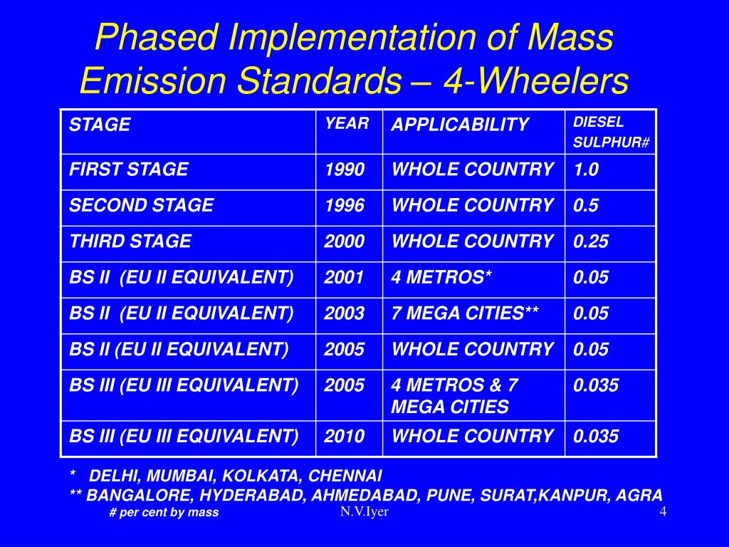 Phased Implementation of Mass Emission Standards – 4-Wheelers
