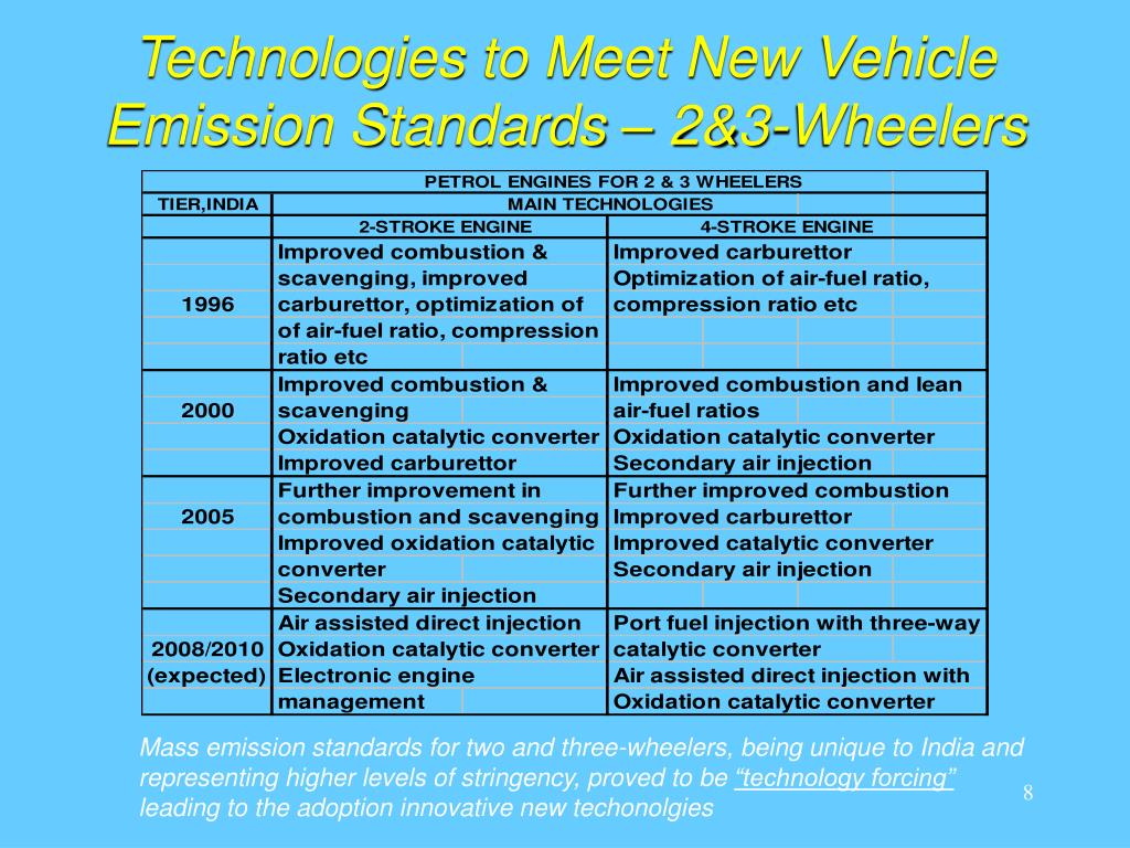 Technologies to Meet New Vehicle Emission Standards – 2&3-Wheelers