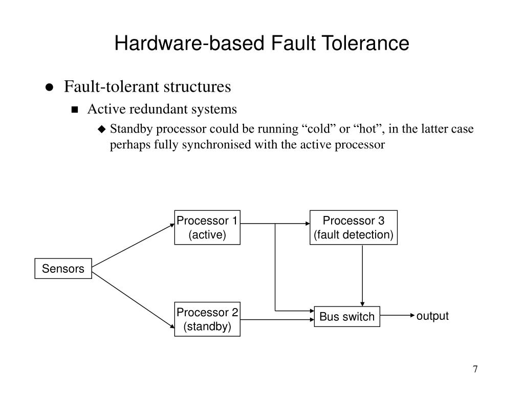 Hardware-based Fault Tolerance