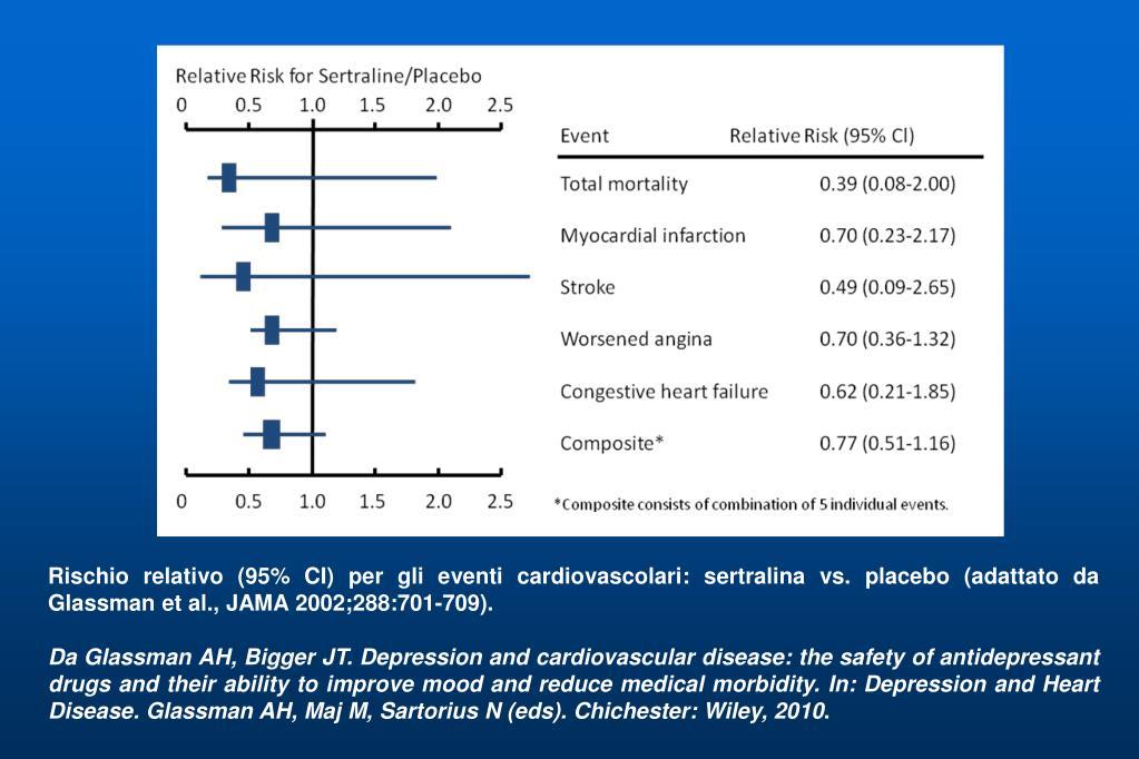 Rischio relativo (95% CI) per gli eventi cardiovascolari: sertralina vs. placebo (adattato da Glassman et al., JAMA 2002;288:701-709).