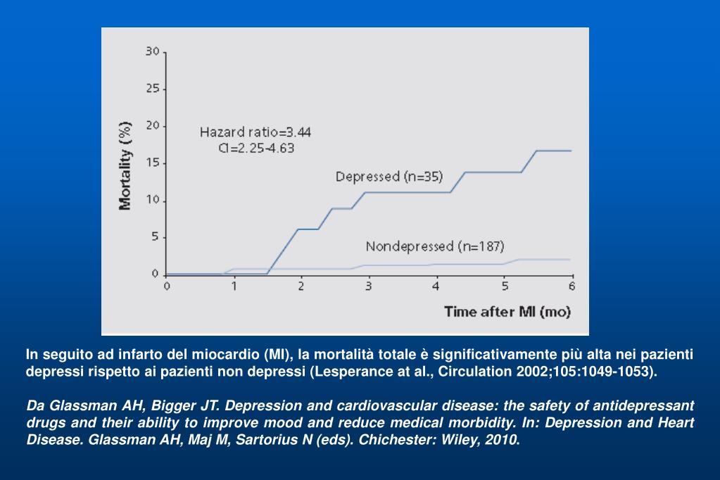 In seguito ad infarto del miocardio (MI), la mortalità totale è significativamente più alta nei pazienti depressi rispetto ai pazienti non depressi (Lesperance at al., Circulation 2002;105:1049-1053).