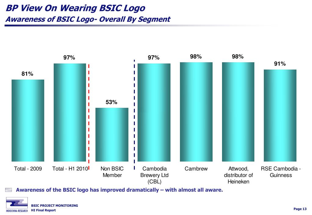 BP View On Wearing BSIC Logo