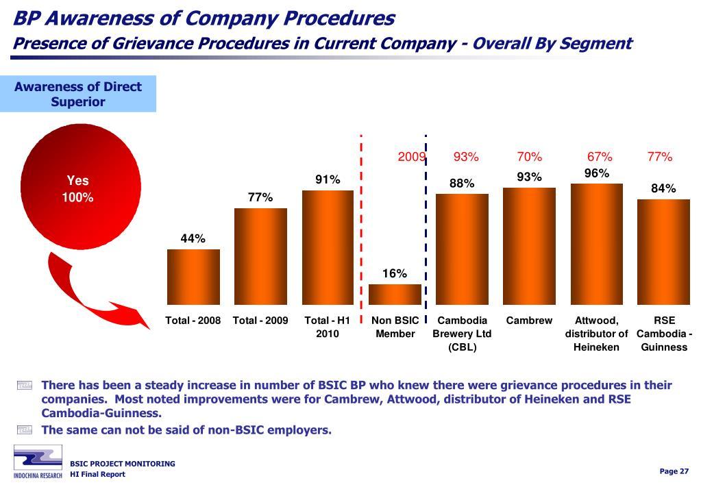 BP Awareness of Company Procedures