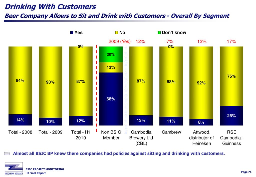 Drinking With Customers