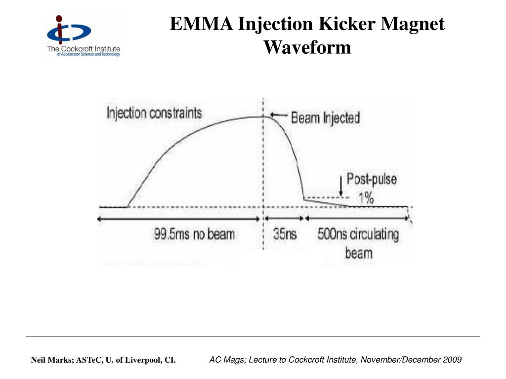 EMMA Injection Kicker Magnet Waveform