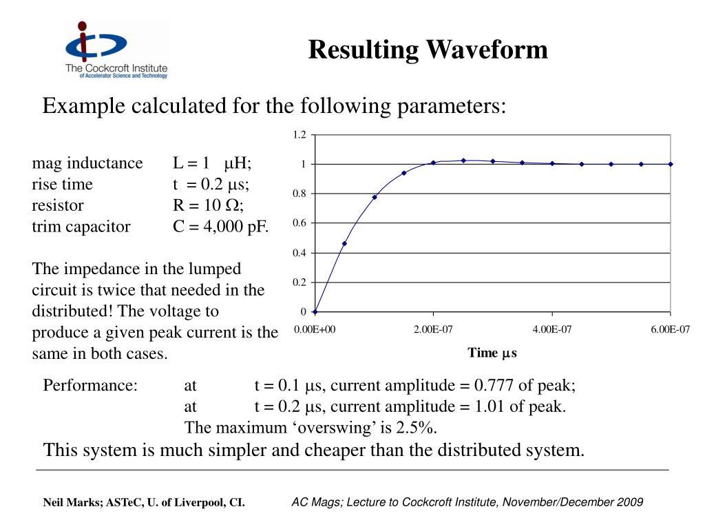 Resulting Waveform