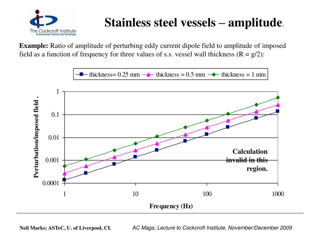 Stainless steel vessels – amplitude