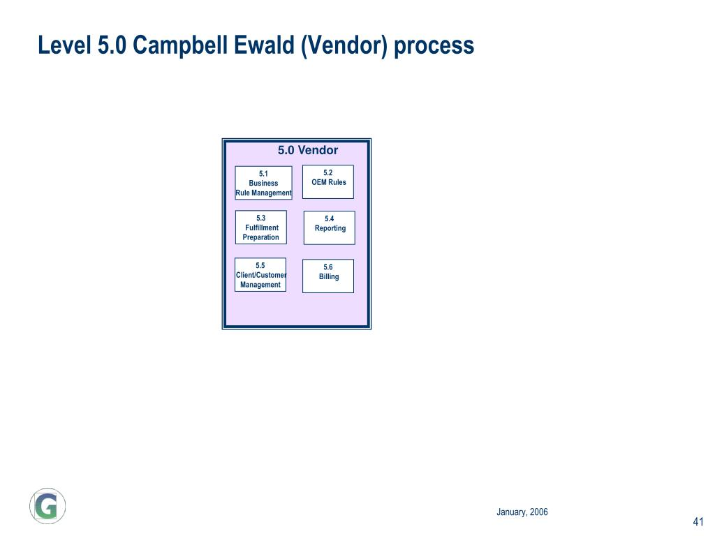 Level 5.0 Campbell Ewald (Vendor) process