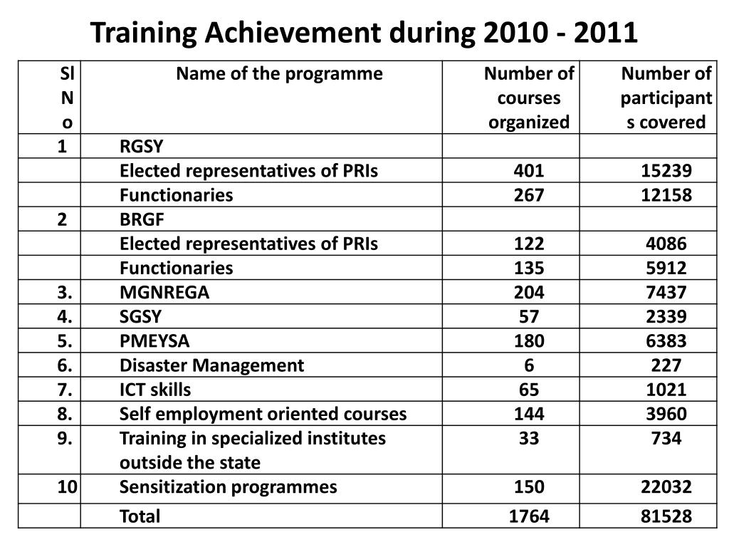 Training Achievement during 2010 - 2011