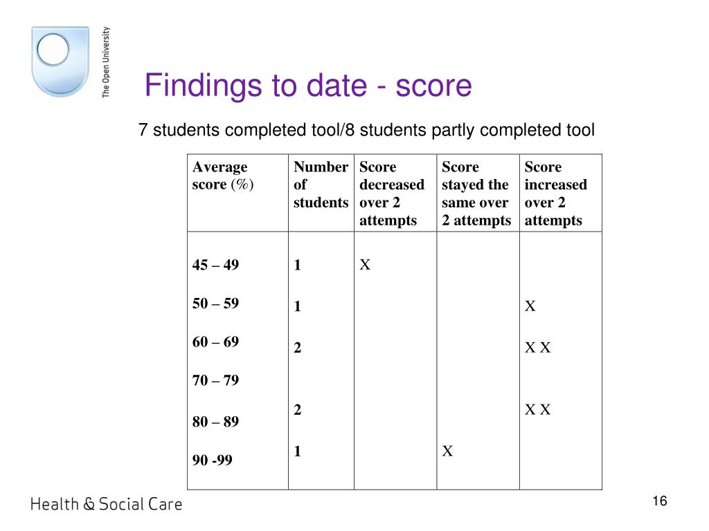 Findings to date - score