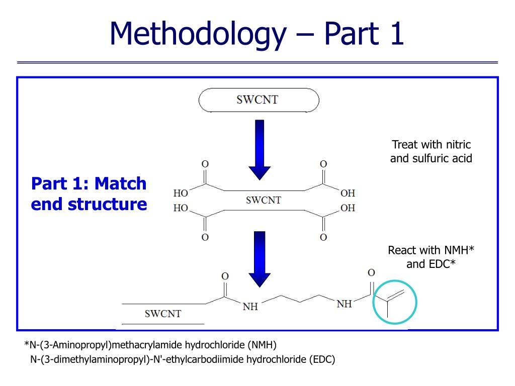 Methodology – Part 1