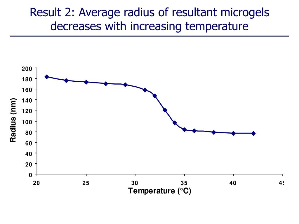 Result 2: Average radius of resultant microgels decreases with increasing temperature
