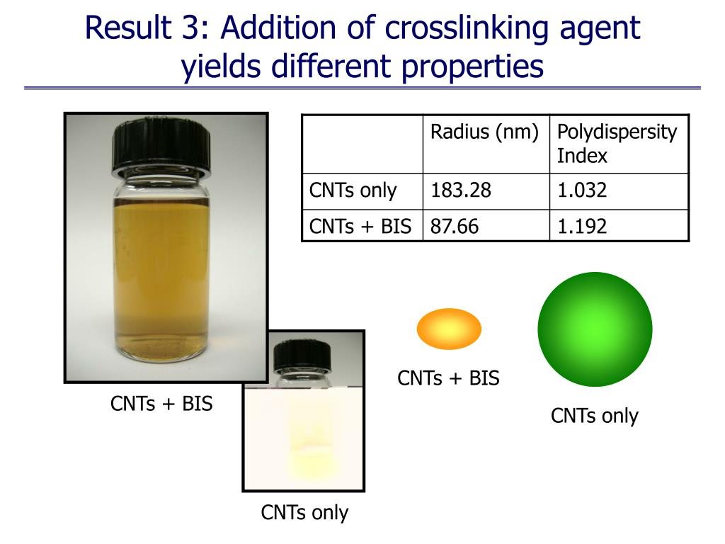 Result 3: Addition of crosslinking agent yields different properties