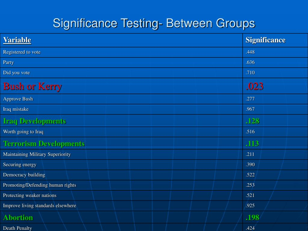 Significance Testing- Between Groups