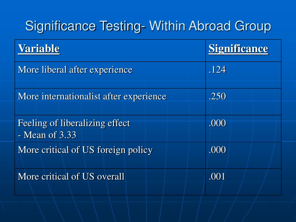 Significance Testing- Within Abroad Group