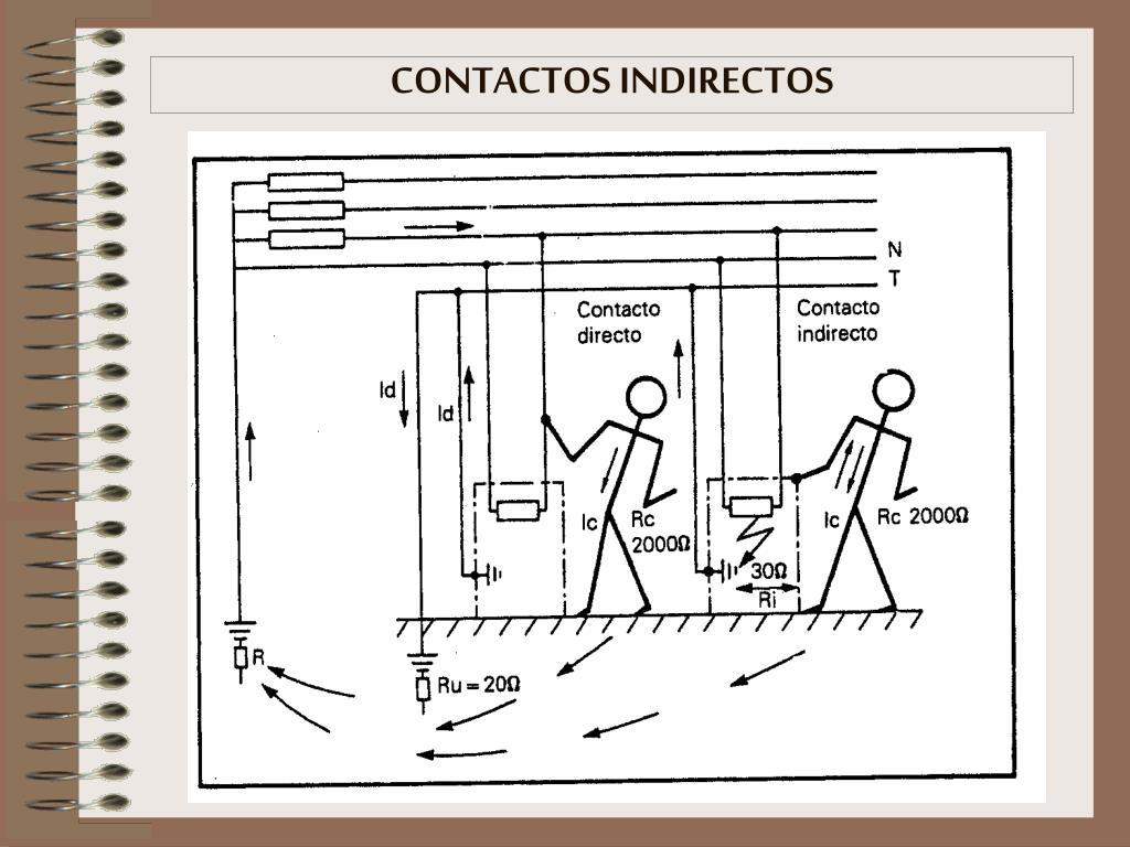 CONTACTOS INDIRECTOS