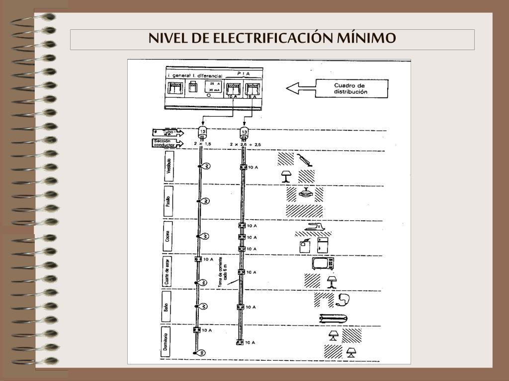 NIVEL DE ELECTRIFICACIÓN MÍNIMO