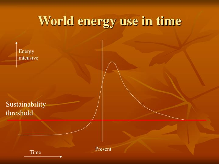 World energy use in time