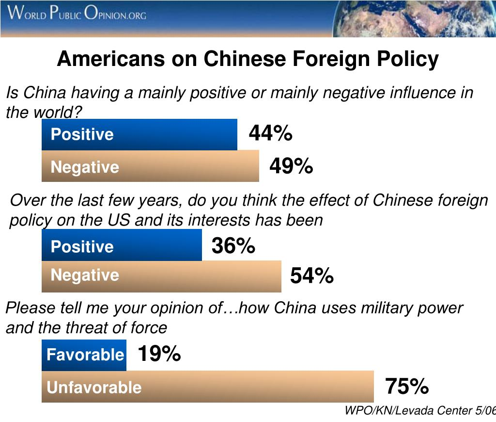 Americans on Chinese Foreign Policy
