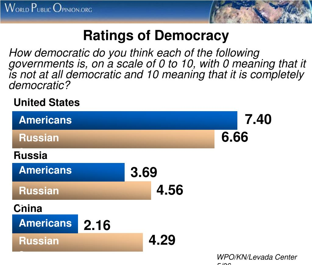 Ratings of Democracy