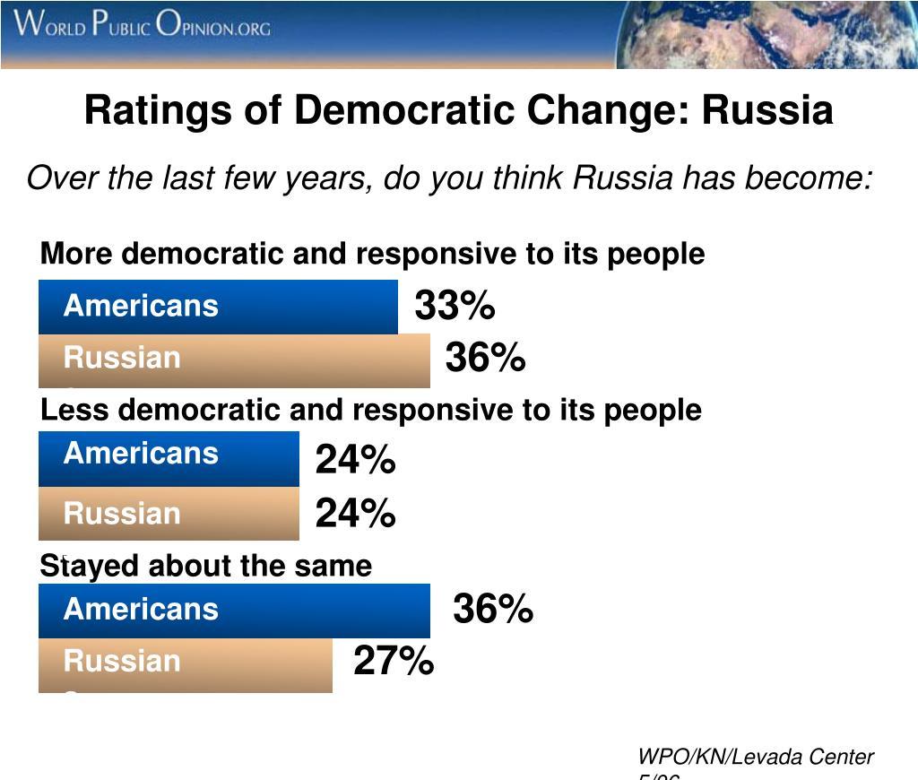 Ratings of Democratic Change: Russia