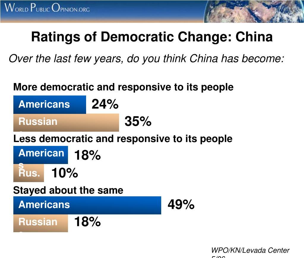 Ratings of Democratic Change: China