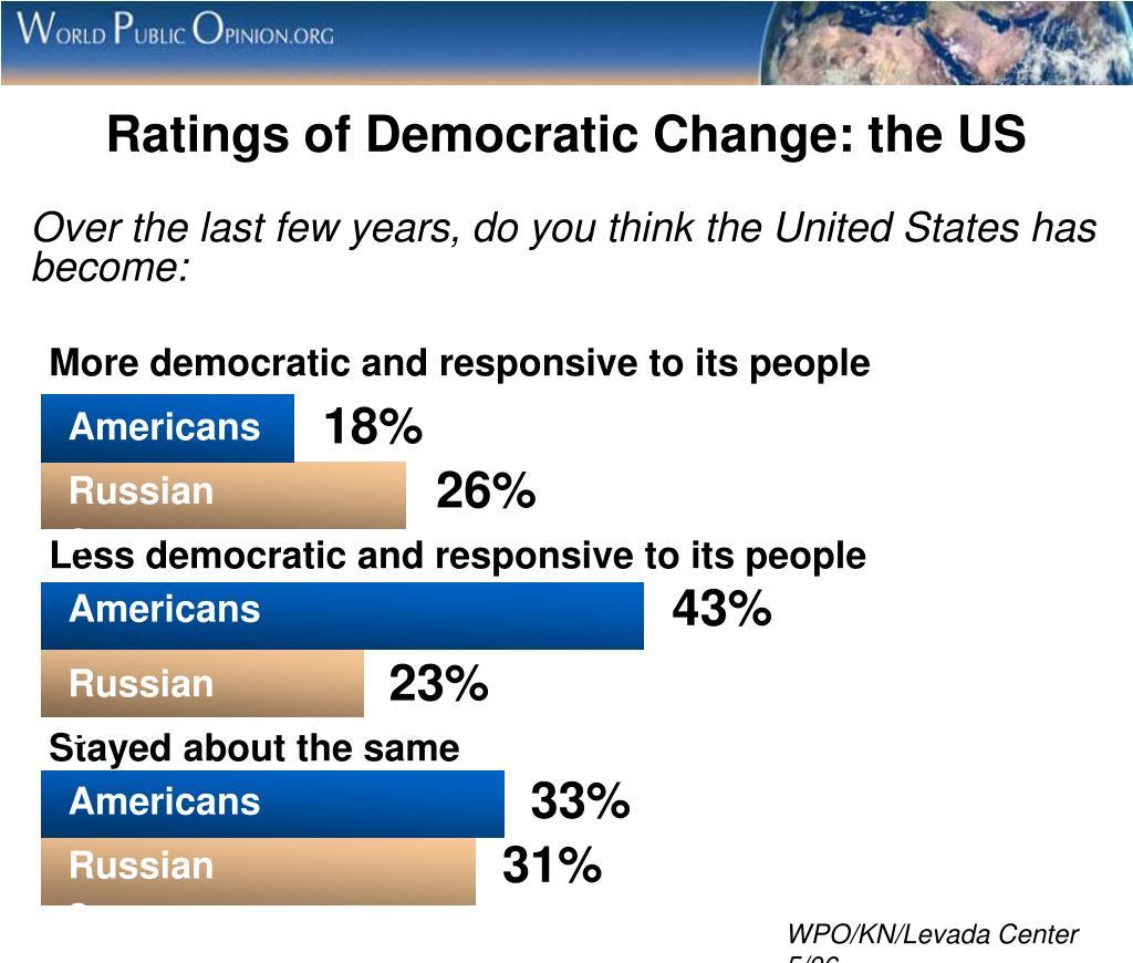 Ratings of Democratic Change: the US