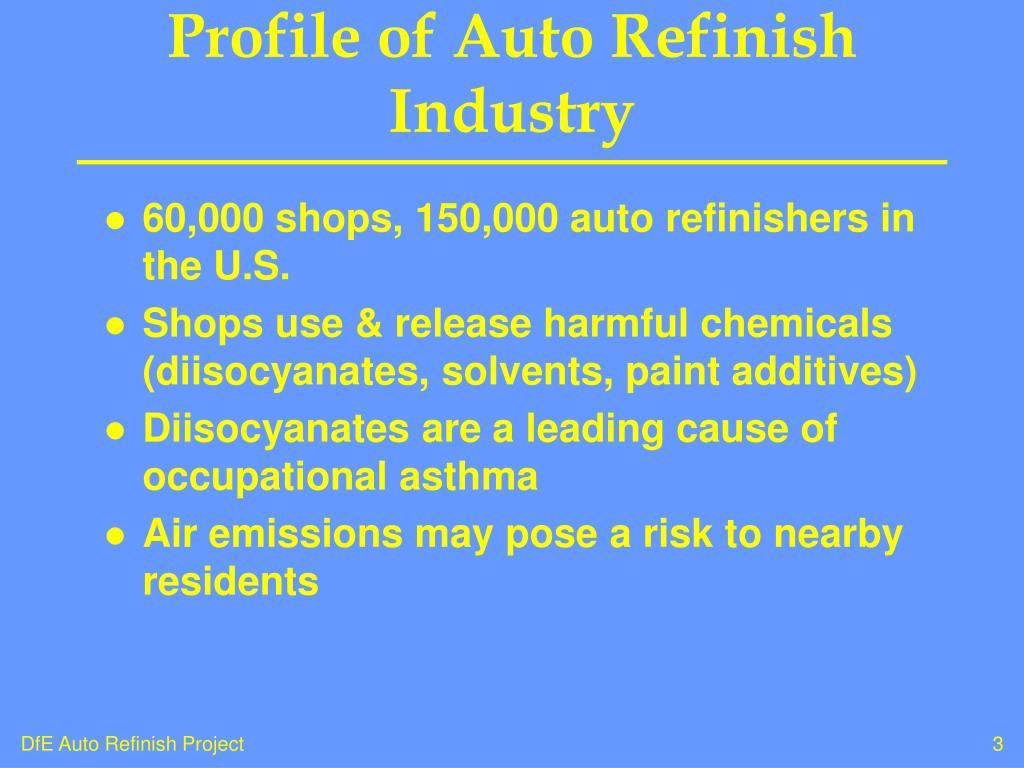 Profile of Auto Refinish Industry
