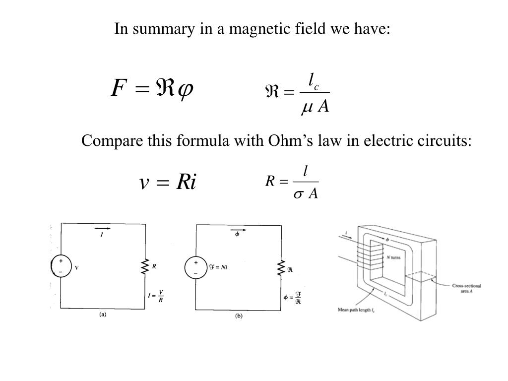 In summary in a magnetic field we have: