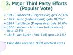 3 major third party efforts popular vote