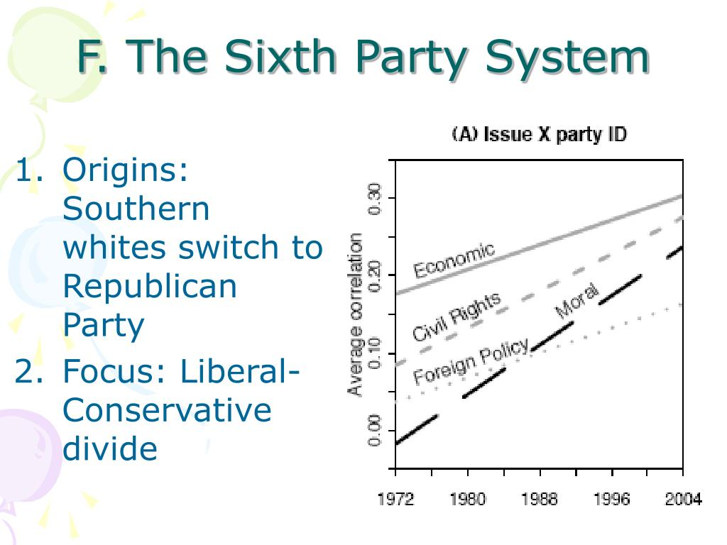 F. The Sixth Party System