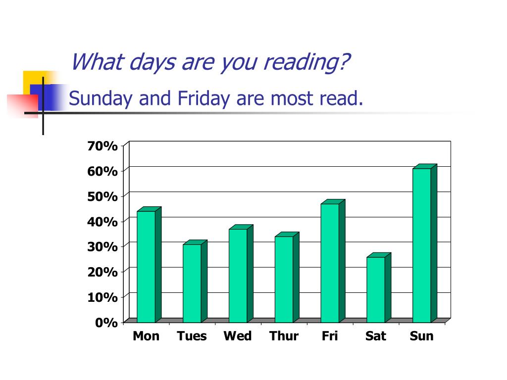 What days are you reading?