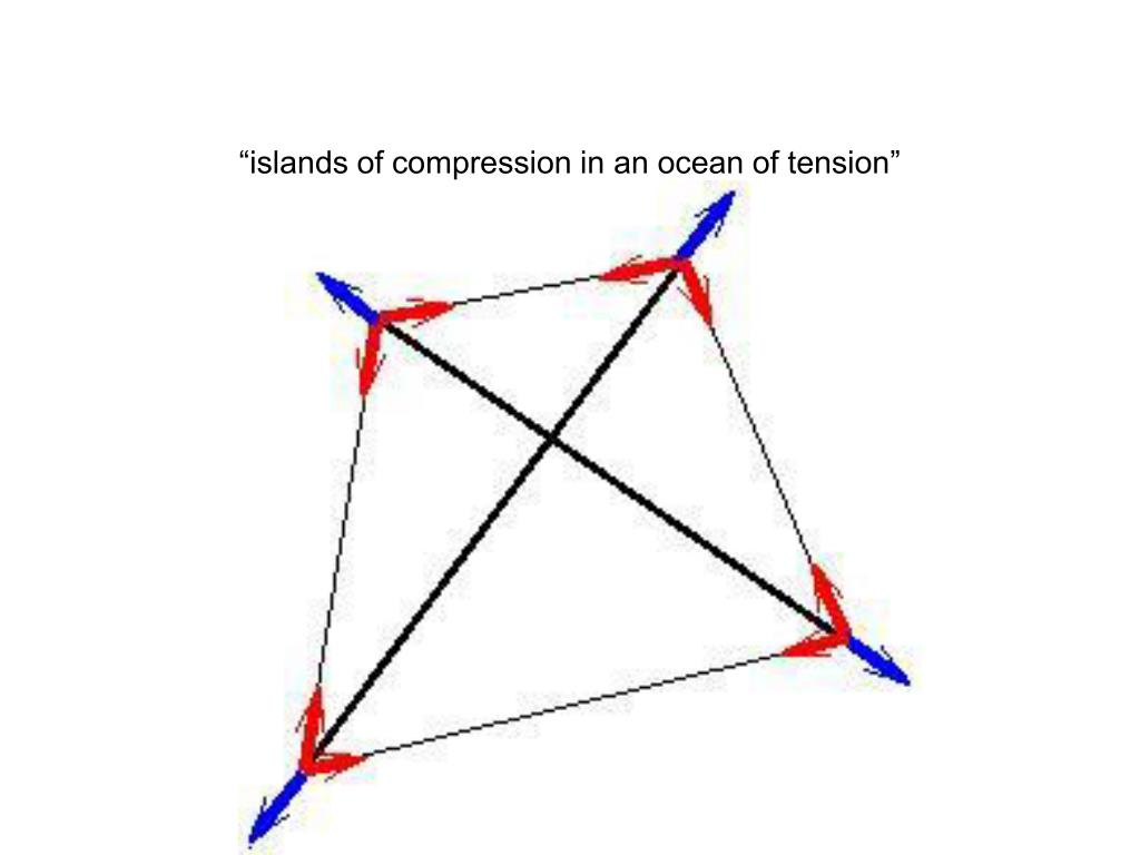 """islands of compression in an ocean of tension"""